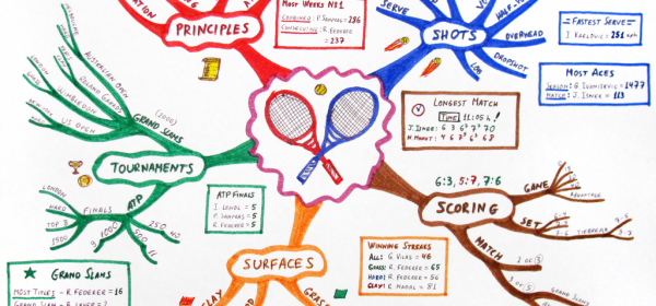 On Line Mind Mapping Tools To Organize Yourself And Your Team